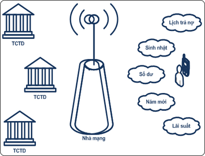 phan-mem-qtdnd-sms-banking