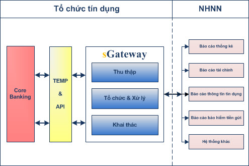 cong-giao-tiep-thong-tin-ngan-hang-nha-nuoc-sgateway-mo-hinh-bao-cao