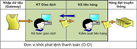 chuyen-tien-lien-ngan-hang-citad-ibps-Quy-Trinh-2-buoc