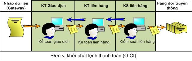 chuyen-tien-lien-ngan-hang-citad-ibps-Quy-Trinh-3-buoc
