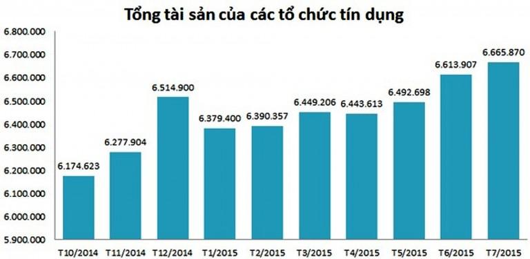 Tỷ lệ nợ xấu của các ngân hàng tính đến nay