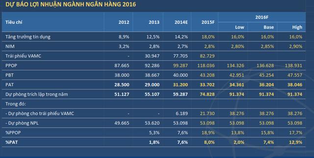 Lợi nhuận ngân hàng năm 2016 vẫn chưa thể khởi sắc