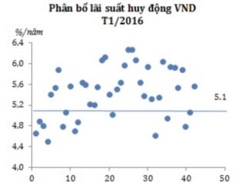 Xu hướng tăng lãi suất chủ yếu do yế tố mùa vụ