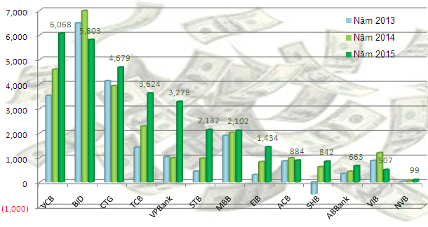 Chi phí dự phòng rủi ro tín dụng qua các năm cua ngân hàng