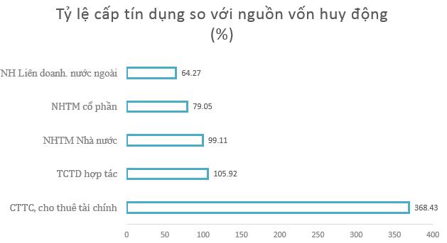trong-vong-1-thang-tong-tai-san-cua-nhieu-ngan-hang-giam 3