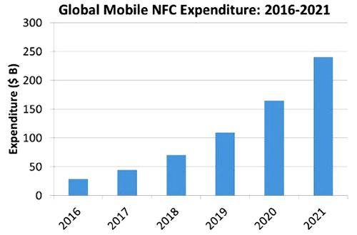 Strategy Analytics dự báo tăng trưởng toàn cầu mạnh mẽ đối với thanh toán NFC