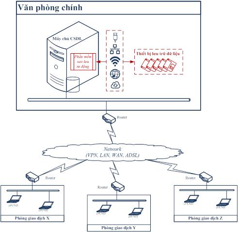 Giải pháp sao lưu dữ liệu tự động của ngv group