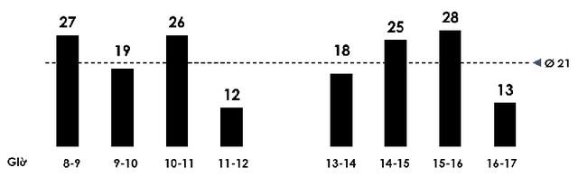 Đồ thị: số lượng khách hàng giao dịch theo giờ tại một chi nhánh khảo sát